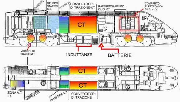 Etr 500 tecnica locomotive